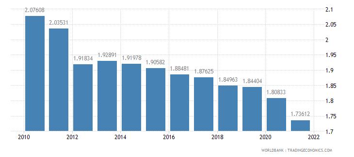 dominica ppp conversion factor private consumption lcu per international dollar wb data