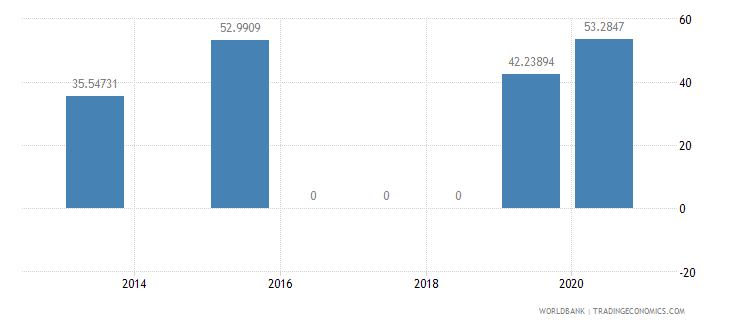 dominica present value of external debt percent of gni wb data