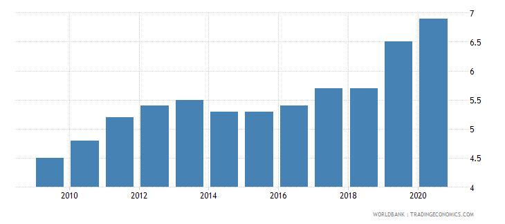 dominica prevalence of undernourishment percent of population wb data