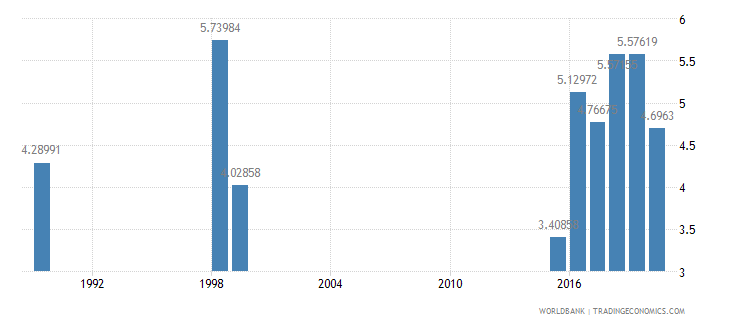 dominica public spending on education total percent of gdp wb data