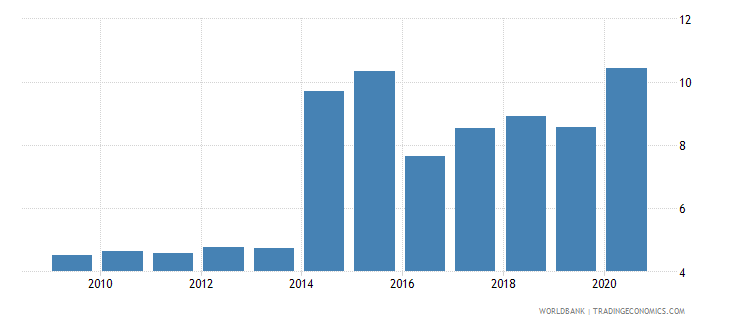 dominica remittance inflows to gdp percent wb data