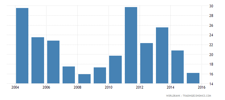 dominica renewable electricity output wb data