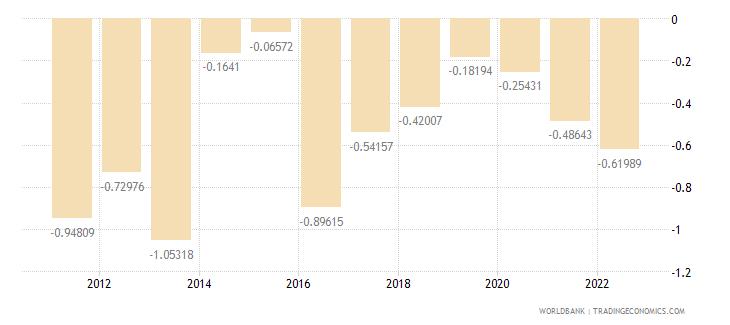 dominica rural population growth annual percent wb data