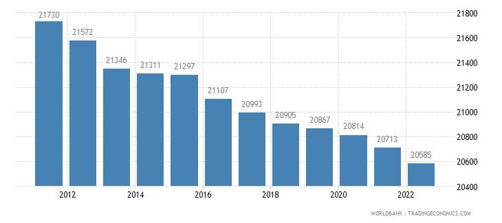 dominica rural population wb data