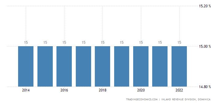 Dominica Sales Tax Rate - VAT