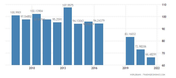 dominica school enrollment preprimary male percent gross wb data