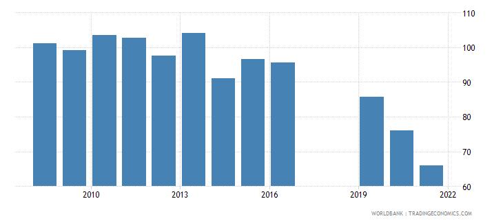dominica school enrollment preprimary percent gross wb data