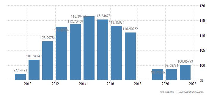 dominica school enrollment primary female percent gross wb data
