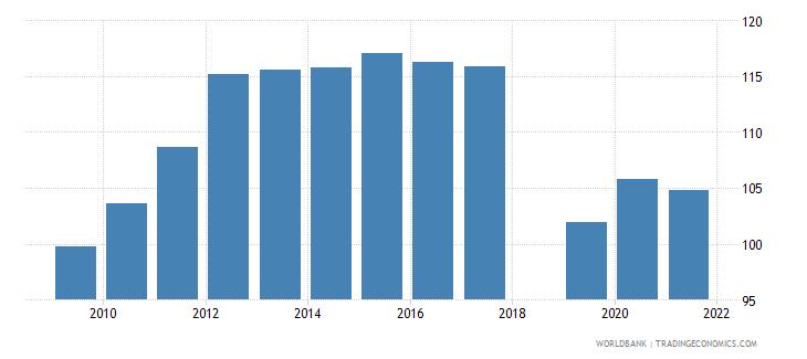dominica school enrollment primary male percent gross wb data