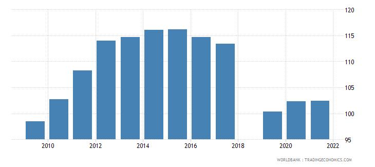 dominica school enrollment primary percent gross wb data