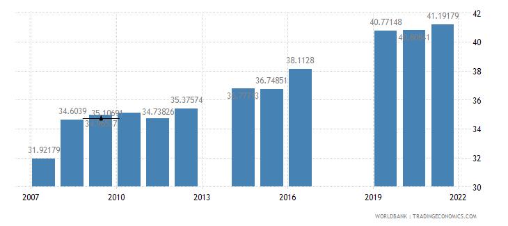 dominica school enrollment primary private percent of total primary wb data