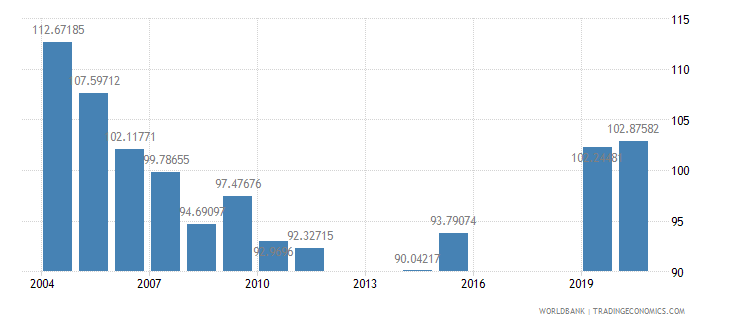 dominica school enrollment secondary female percent gross wb data