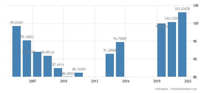 dominica school enrollment secondary male percent gross wb data
