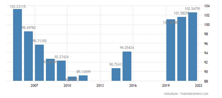 dominica school enrollment secondary percent gross wb data