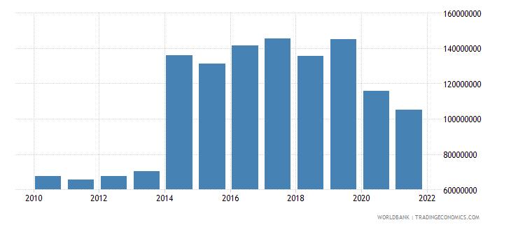 dominica service imports bop us dollar wb data