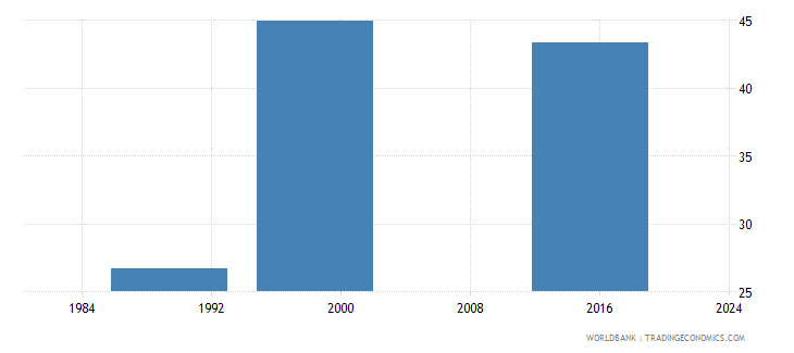 dominica share of public expenditure for secondary education percent of public education expenditure wb data