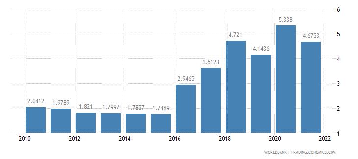 dominica short term debt percent of total external debt wb data