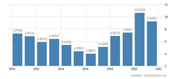 dominica short term debt percent of total reserves wb data