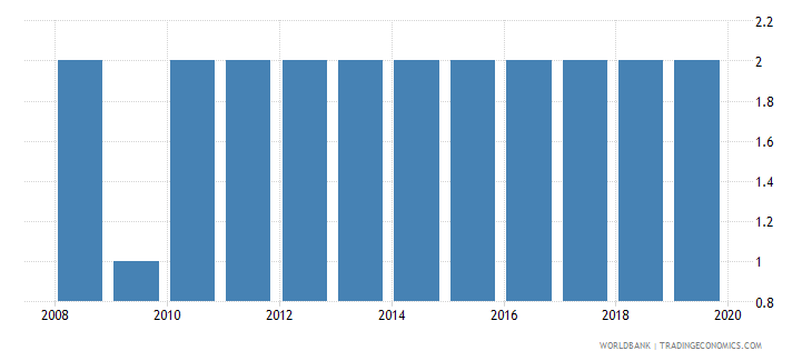 dominica theoretical duration of post secondary non tertiary education years wb data