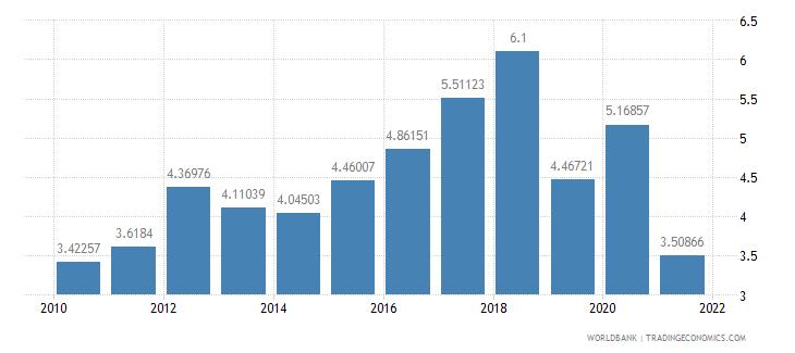 dominica total debt service percent of gni wb data