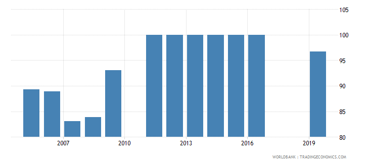 dominica total net enrolment rate primary female percent wb data