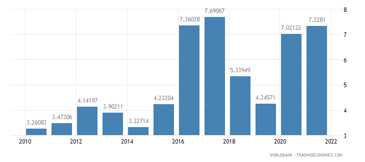 dominica total reserves in months of imports wb data