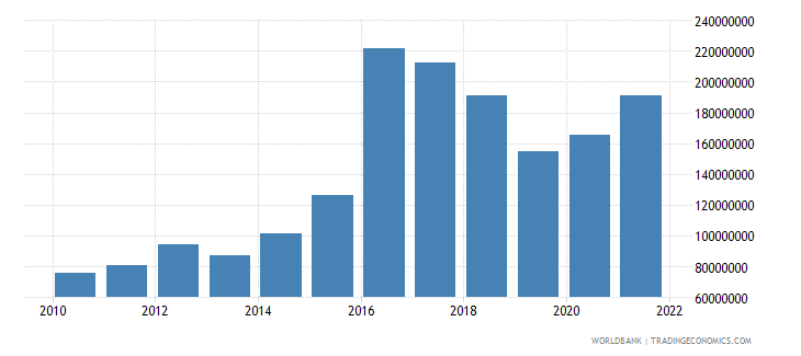 dominica total reserves minus gold us dollar wb data