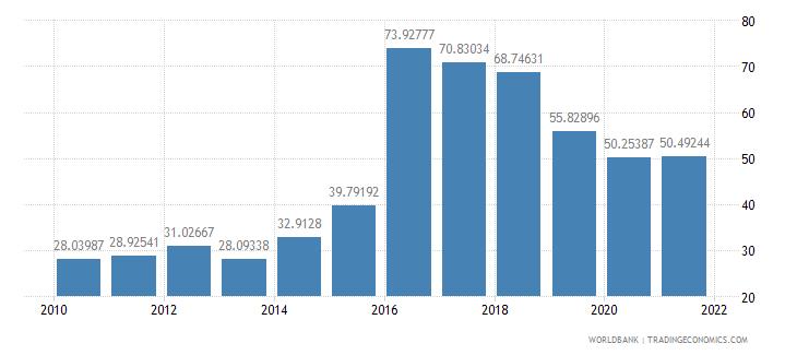 dominica total reserves percent of total external debt wb data