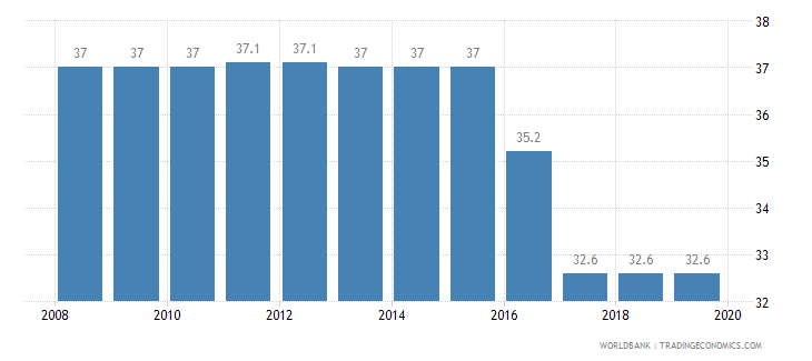 dominica total tax rate percent of profit wb data