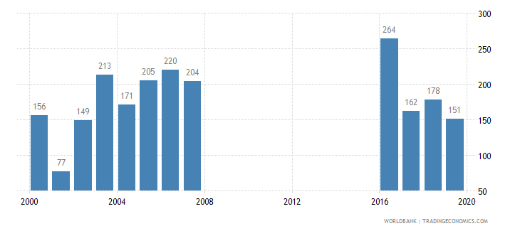 dominica trademark applications total wb data