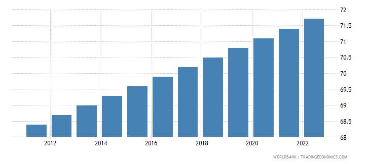dominica urban population percent of total wb data