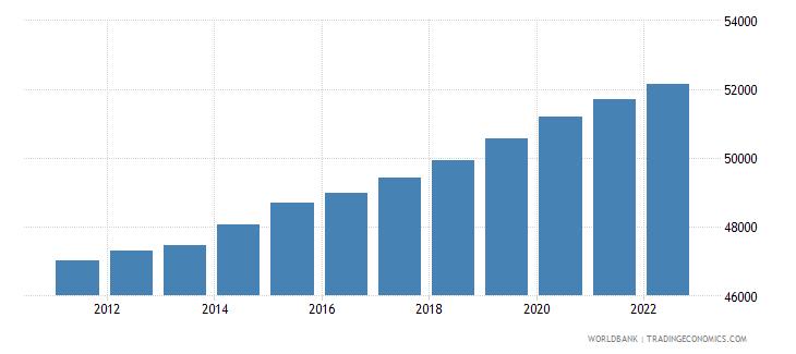 dominica urban population wb data