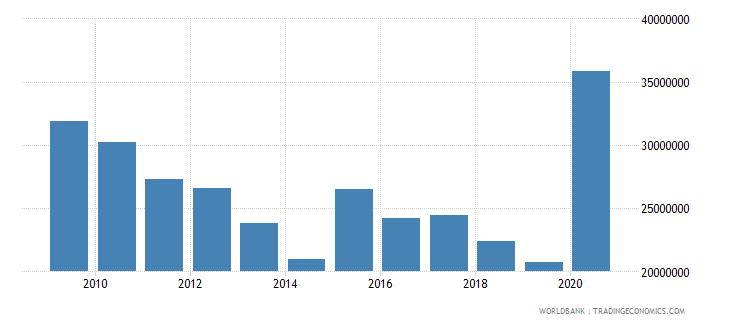 dominica use of imf credit dod us dollar wb data