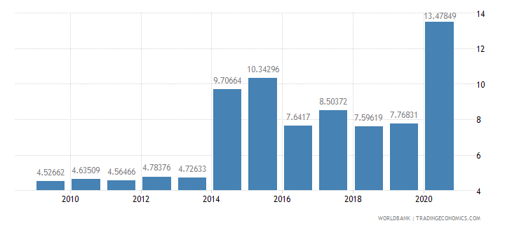 dominica workers remittances and compensation of employees received percent of gdp wb data