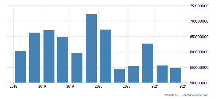 dominican republic 01_cross border loans from bis reporting banks wb data