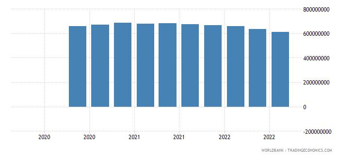 dominican republic 07_multilateral loans imf wb data
