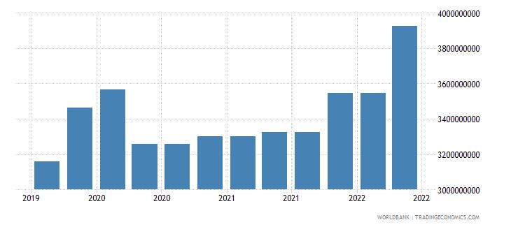 dominican republic 09_insured export credit exposures berne union wb data