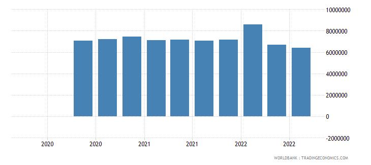 dominican republic 13_multilateral loans imf short term wb data