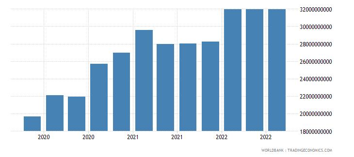 dominican republic 16_international debt securities all maturities wb data