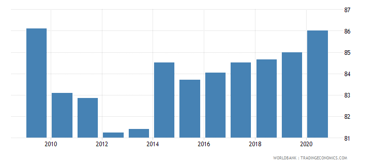 dominican republic 5 bank asset concentration wb data