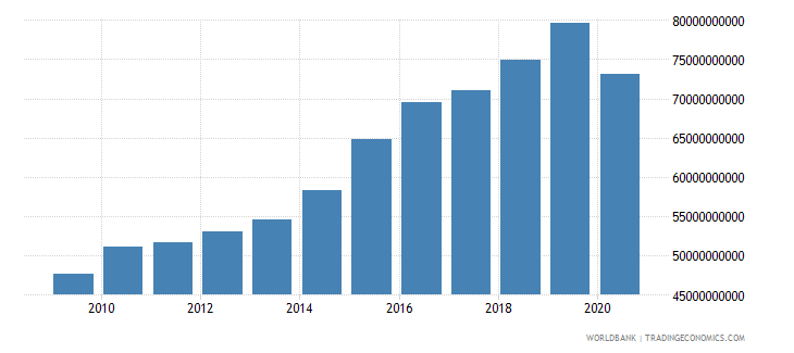 dominican republic adjusted net national income constant 2000 us dollar wb data