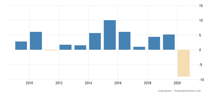 dominican republic adjusted net national income per capita annual percent growth wb data