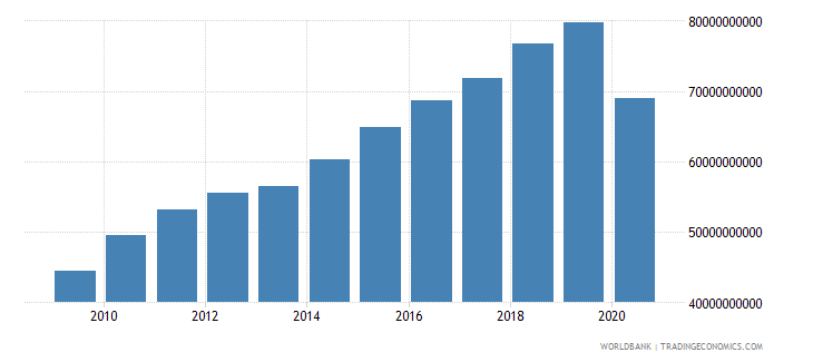 dominican republic adjusted net national income us dollar wb data