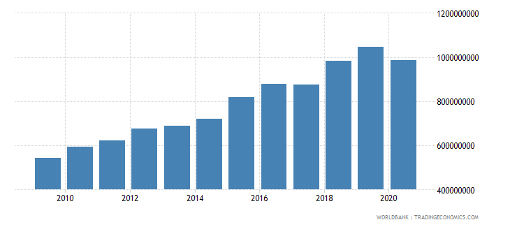 dominican republic adjusted savings carbon dioxide damage us dollar wb data