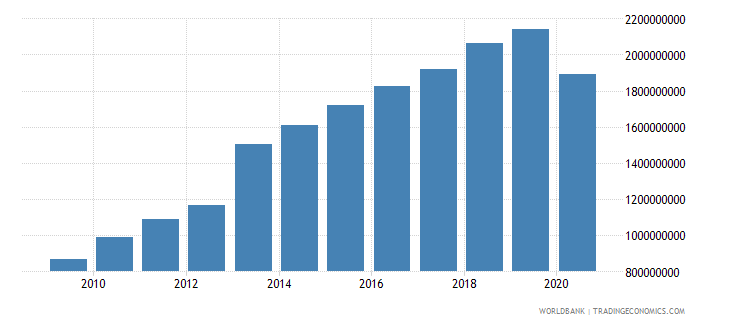 dominican republic adjusted savings education expenditure us dollar wb data