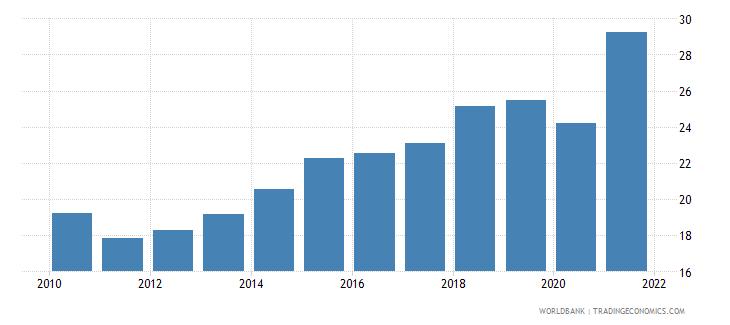 dominican republic adjusted savings gross savings percent of gni wb data