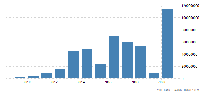 dominican republic adjusted savings mineral depletion us dollar wb data