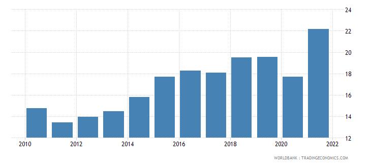 dominican republic adjusted savings net national savings percent of gni wb data