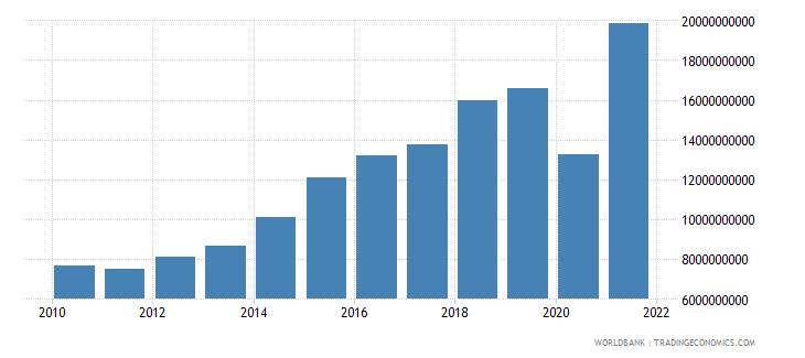 dominican republic adjusted savings net national savings us dollar wb data