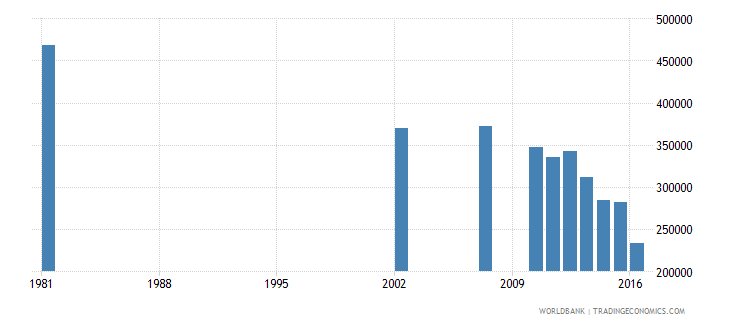 dominican republic adult illiterate population 15 years female number wb data